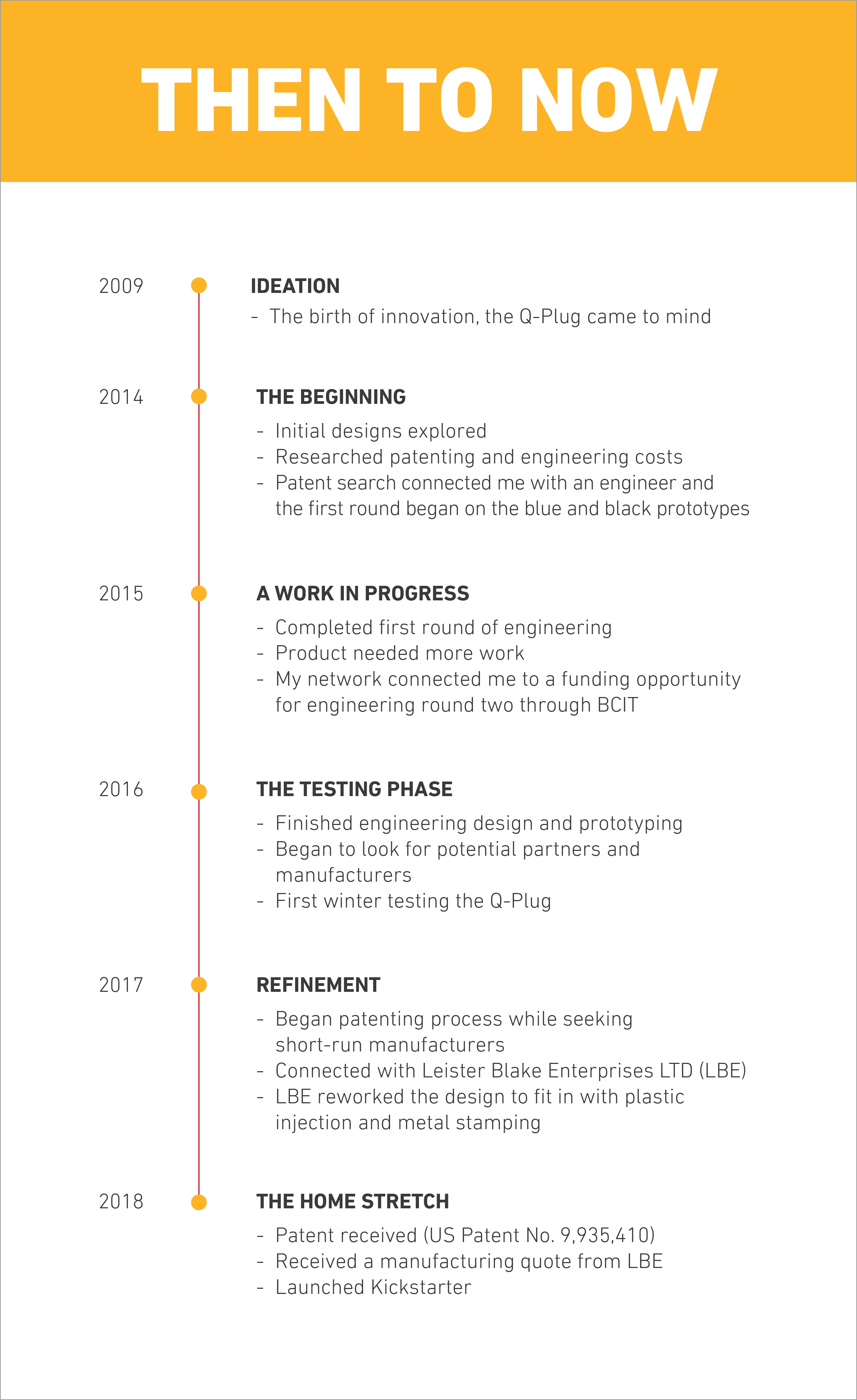 A timeline depicting past events to present day